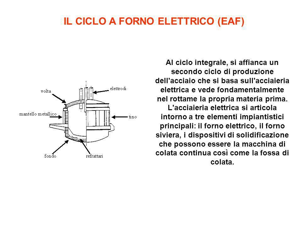 IL CICLO A FORNO ELETTRICO (EAF) Al ciclo integrale, si affianca un secondo ciclo di produzione dell'acciaio che si basa sull'acciaieria elettrica e v