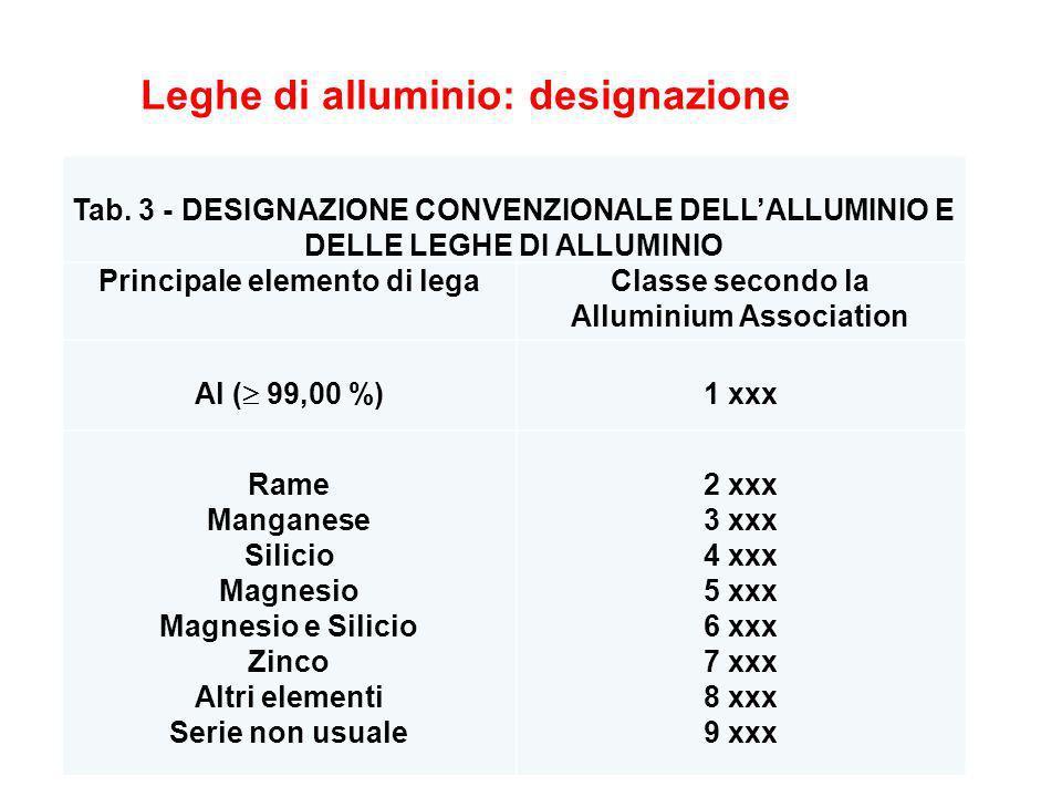 Tab. 3 - DESIGNAZIONE CONVENZIONALE DELLALLUMINIO E DELLE LEGHE DI ALLUMINIO Principale elemento di legaClasse secondo la Alluminium Association Al (
