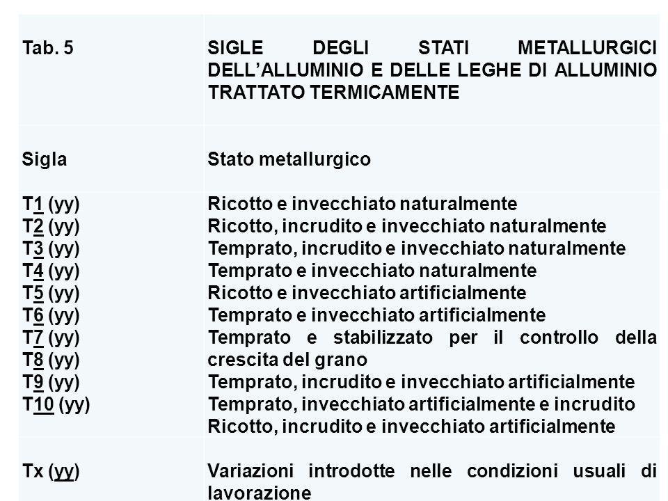 Tab. 5 SIGLE DEGLI STATI METALLURGICI DELLALLUMINIO E DELLE LEGHE DI ALLUMINIO TRATTATO TERMICAMENTE Sigla Stato metallurgico T1 (yy) T2 (yy) T3 (yy)