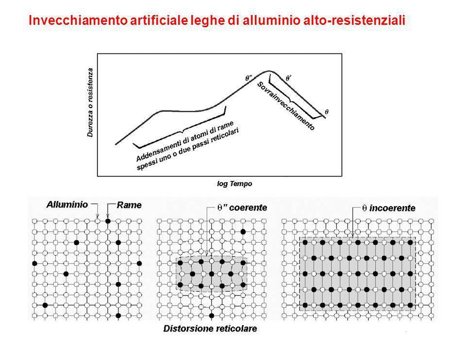 Invecchiamento artificiale leghe di alluminio alto-resistenziali