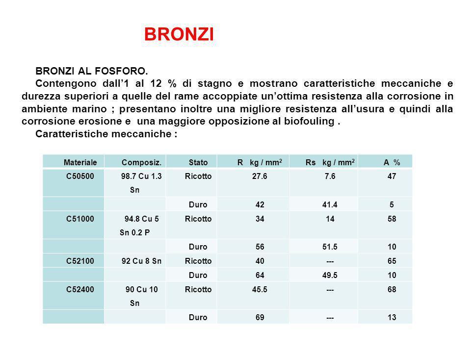 BRONZI BRONZI AL FOSFORO. Contengono dall1 al 12 % di stagno e mostrano caratteristiche meccaniche e durezza superiori a quelle del rame accoppiate un