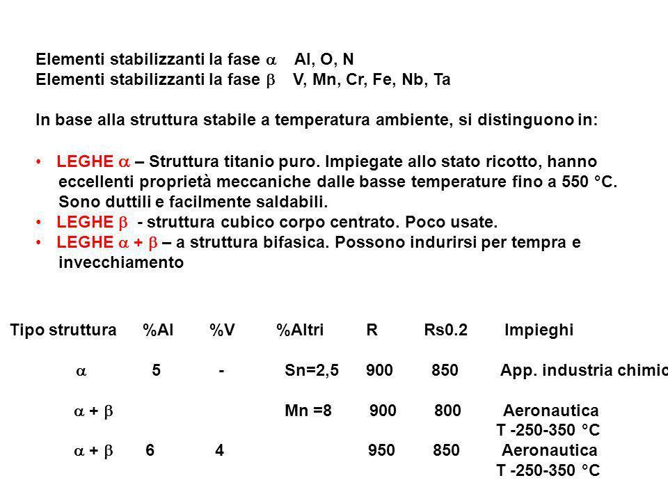 Elementi stabilizzanti la fase Al, O, N Elementi stabilizzanti la fase V, Mn, Cr, Fe, Nb, Ta In base alla struttura stabile a temperatura ambiente, si