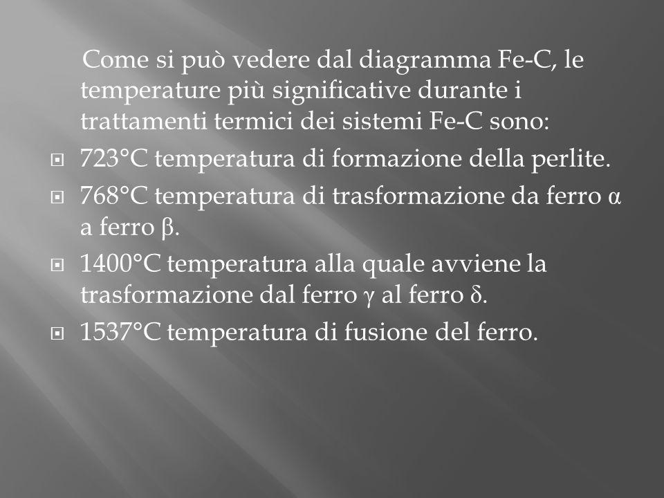 Come si può vedere dal diagramma Fe-C, le temperature più significative durante i trattamenti termici dei sistemi Fe-C sono: 723°C temperatura di form
