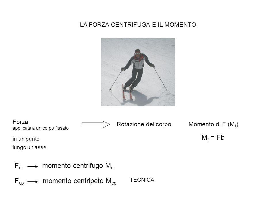 LA FORZA CENTRIFUGA E IL MOMENTO M f = Fb Forza applicata a un corpo fissato Rotazione del corpo in un punto lungo un asse Momento di F (M f ) F cf momento centrifugo M cf F cp momento centripeto M cp TECNICA