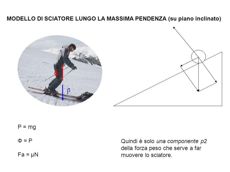 MODELLO DI SCIATORE LUNGO LA MASSIMA PENDENZA (su piano inclinato) P = mg Ф = P Fa = μN Quindi è solo una componente p2 della forza peso che serve a far muovere lo sciatore.