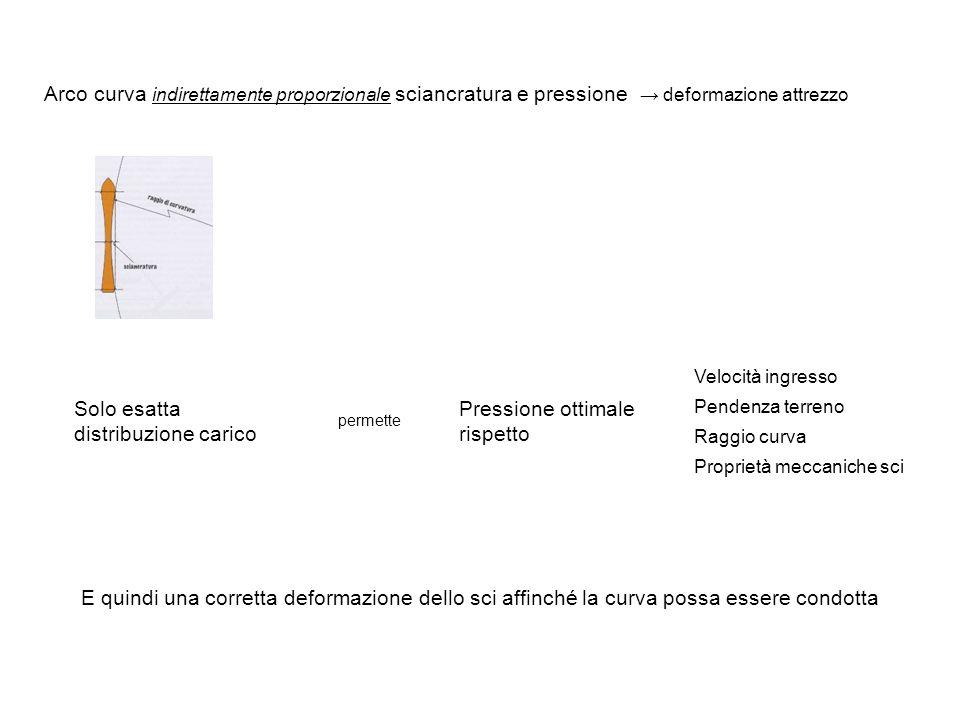 Arco curva indirettamente proporzionale sciancratura e pressione deformazione attrezzo Solo esatta distribuzione carico Pressione ottimale rispetto Velocità ingresso Pendenza terreno Raggio curva Proprietà meccaniche sci permette E quindi una corretta deformazione dello sci affinché la curva possa essere condotta