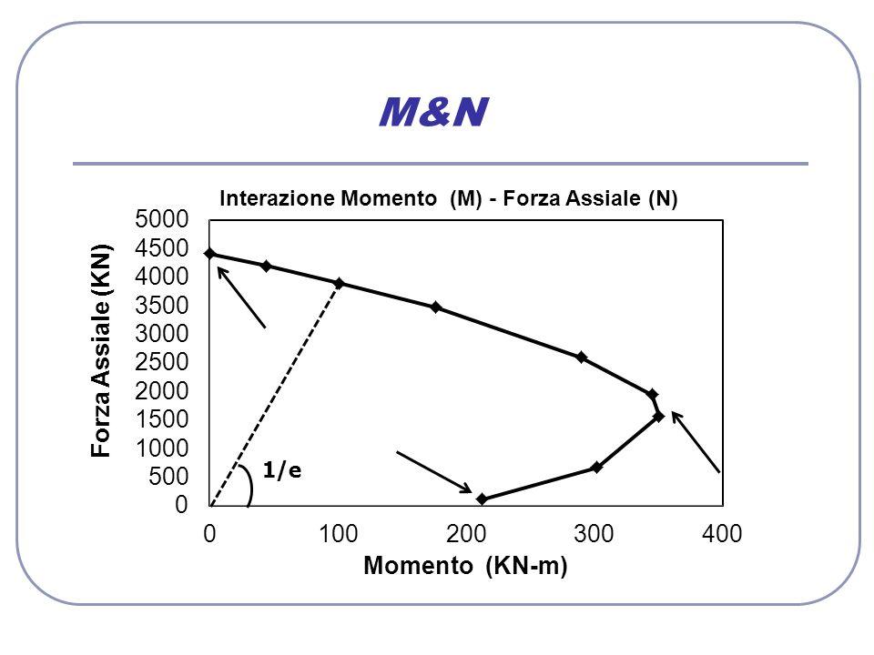 M&N 1/e