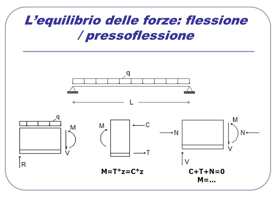 Lequilibrio delle forze: flessione / pressoflessione M=T*z=C*zC+T+N=0 M=…