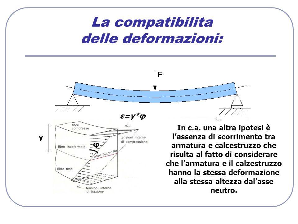La compatibilita delle deformazioni: φ y ε=y*φ Ipotesi di Bernouli In c.a. una altra ipotesi è lassenza di scorrimento tra armatura e calcestruzzo che