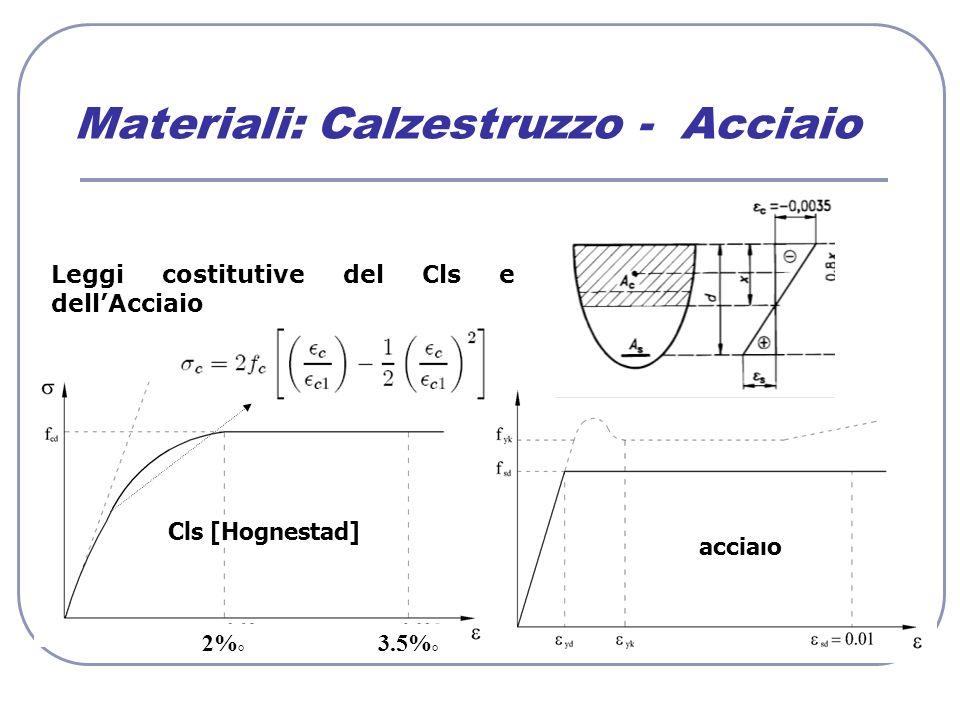 Materiali: Calzestruzzo - Acciaio Cls [Hognestad] acciaιo Leggi costitutive del Cls e dellAcciaio 2% ° 3.5% °