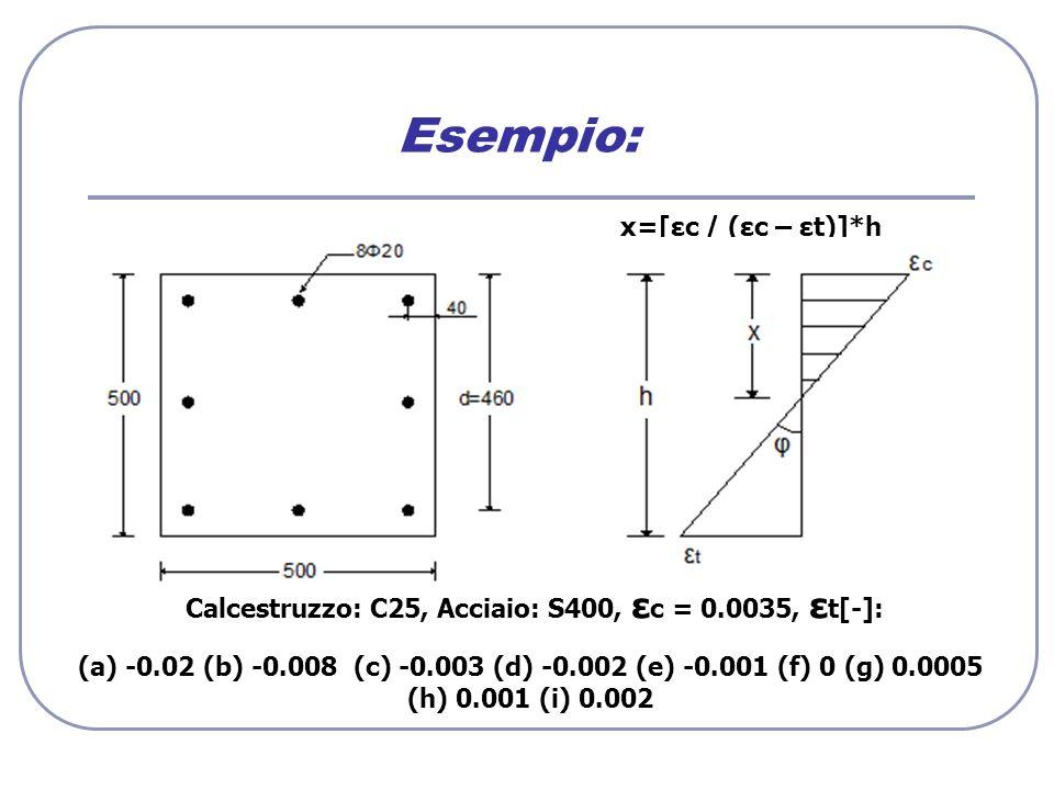 Esempio: Calcestruzzo: C25, Acciaio: S400, ε c = 0.0035, ε t[-]: x=[εc / (εc – εt)]*h (a) -0.02 (b) -0.008 (c) -0.003 (d) -0.002 (e) -0.001 (f) 0 (g)