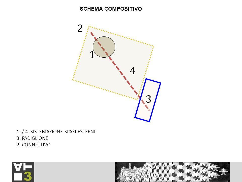 4 3 2 1 SCHEMA COMPOSITIVO 1. / 4. SISTEMAZIONE SPAZI ESTERNI 3. PADIGLIONE 2. CONNETTIVO