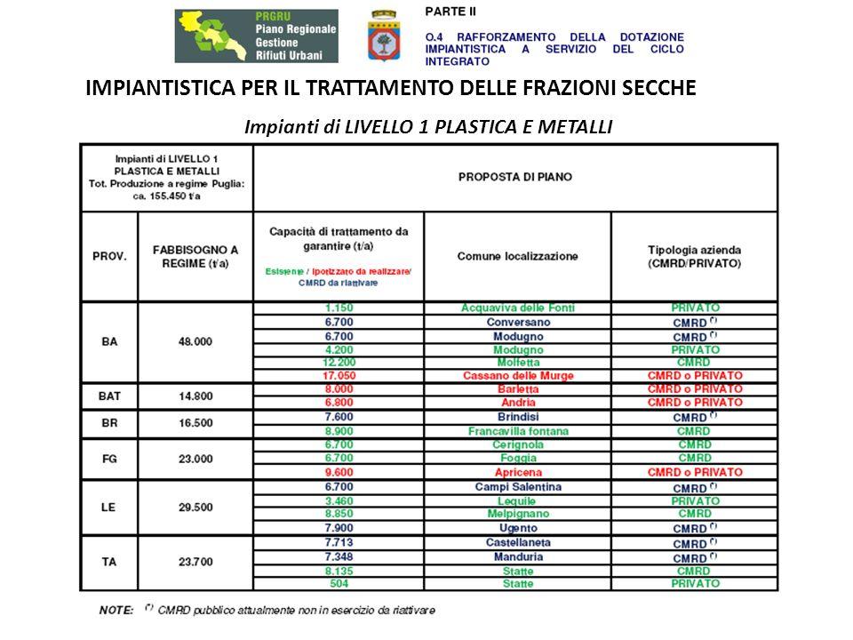 IMPIANTISTICA PER IL TRATTAMENTO DELLE FRAZIONI SECCHE Impianti di LIVELLO 1 PLASTICA E METALLI