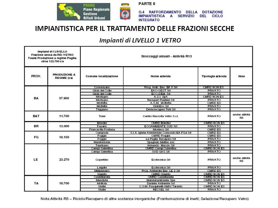 IMPIANTISTICA PER IL TRATTAMENTO DELLE FRAZIONI SECCHE Impianti di LIVELLO 1 VETRO