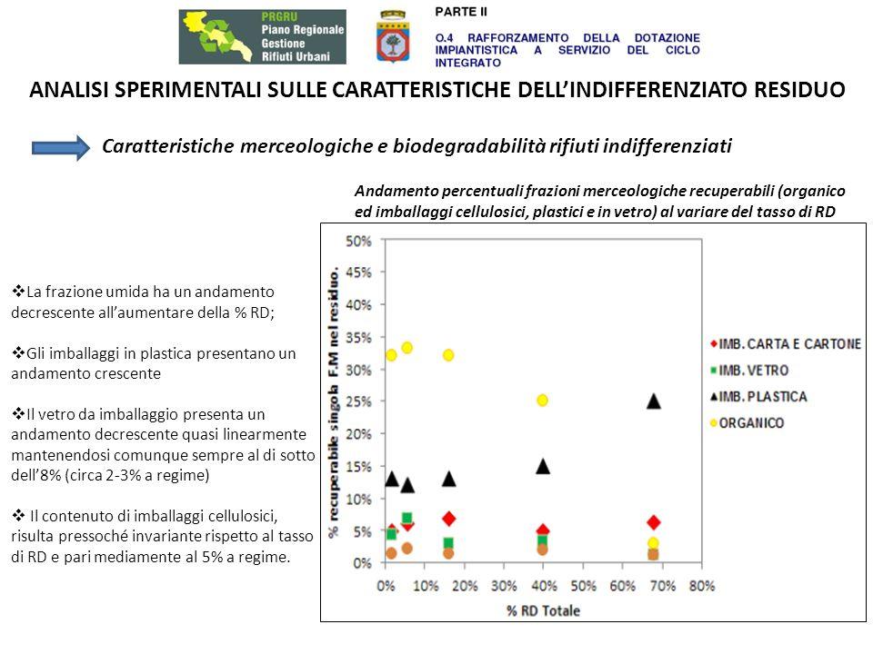 ANALISI SPERIMENTALI SULLE CARATTERISTICHE DELLINDIFFERENZIATO RESIDUO Caratteristiche merceologiche e biodegradabilità rifiuti indifferenziati La frazione umida ha un andamento decrescente allaumentare della % RD; Gli imballaggi in plastica presentano un andamento crescente Il vetro da imballaggio presenta un andamento decrescente quasi linearmente mantenendosi comunque sempre al di sotto dell8% (circa 2-3% a regime) Il contenuto di imballaggi cellulosici, risulta pressoché invariante rispetto al tasso di RD e pari mediamente al 5% a regime.