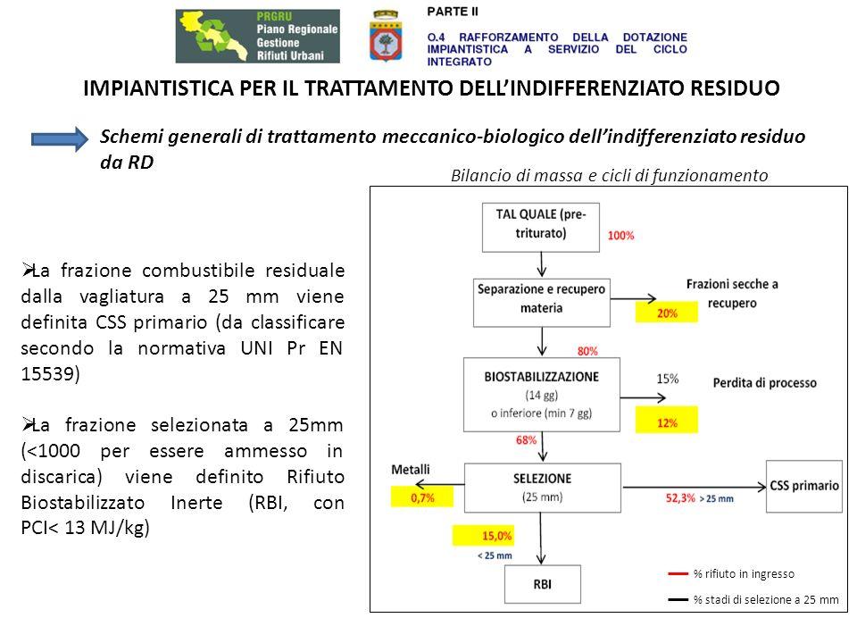 IMPIANTISTICA PER IL TRATTAMENTO DELLINDIFFERENZIATO RESIDUO Schemi generali di trattamento meccanico-biologico dellindifferenziato residuo da RD Bilancio di massa e cicli di funzionamento % rifiuto in ingresso % stadi di selezione a 25 mm La frazione combustibile residuale dalla vagliatura a 25 mm viene definita CSS primario (da classificare secondo la normativa UNI Pr EN 15539) La frazione selezionata a 25mm (<1000 per essere ammesso in discarica) viene definito Rifiuto Biostabilizzato Inerte (RBI, con PCI< 13 MJ/kg)