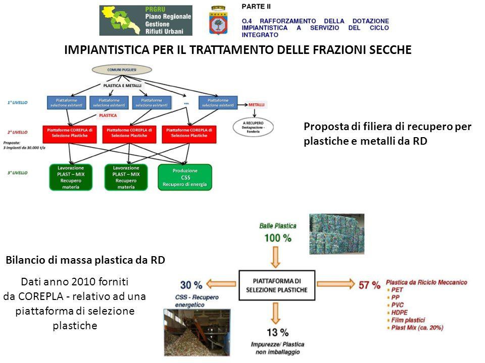 IMPIANTISTICA PER IL TRATTAMENTO DELLE FRAZIONI SECCHE Proposta individuazione fabbisogni impiantistici per il trattamento delle frazioni secche da rd e localizzazione impianti di livello 1 (selezione impurezze) Fabbisogno Totale Regione Puglia (Previsione di Piano al 2015): circa 585.000 t/a Carta e cartone: ca.