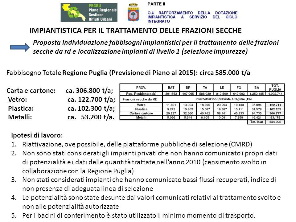 IMPIANTISTICA PER IL TRATTAMENTO DELLE FRAZIONI SECCHE Impianti di LIVELLO 1 CARTA E CARTONE