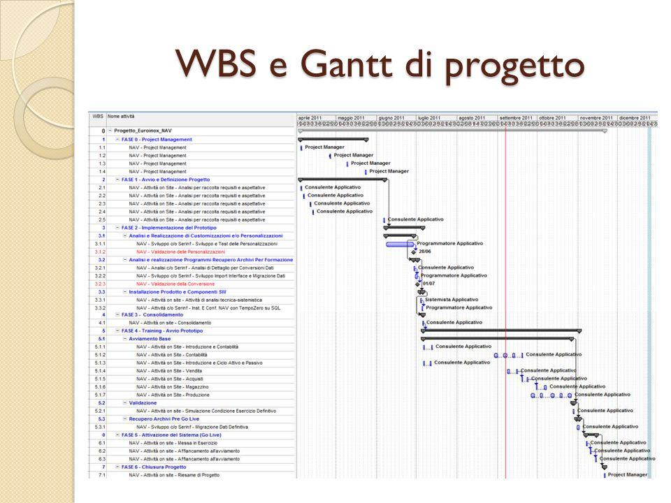 WBS e Gantt di progetto