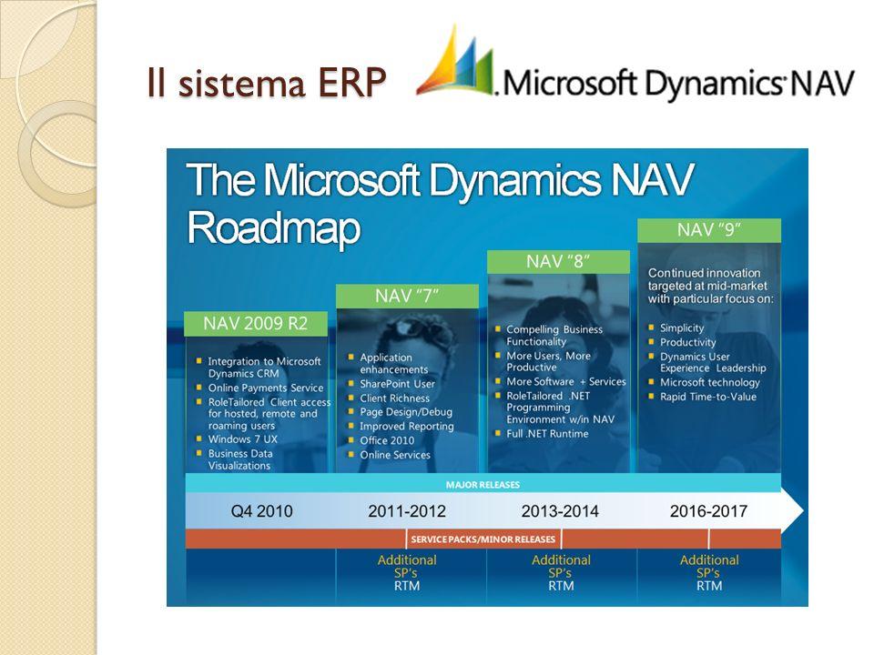 Il sistema ERP