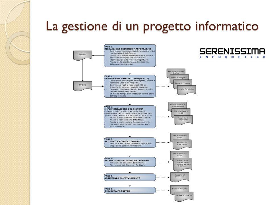 La gestione di un progetto informatico