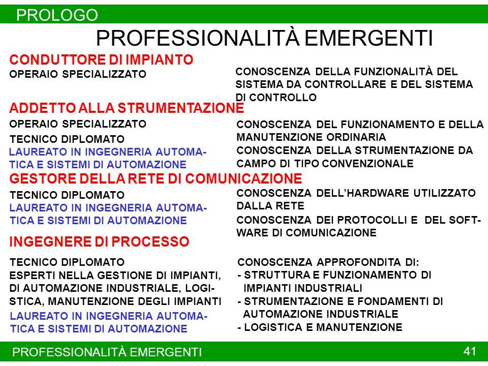 PROFESSIONALITÀ RICHIESTE PROLOGO 40 PROFESSIONALITÀ RICHIESTE PROGETTISTA DI SISTEMI DI AUTOMAZIONE CONDUTTORE DEL SISTEMA CONROLLATO COMPLESSO ADDET