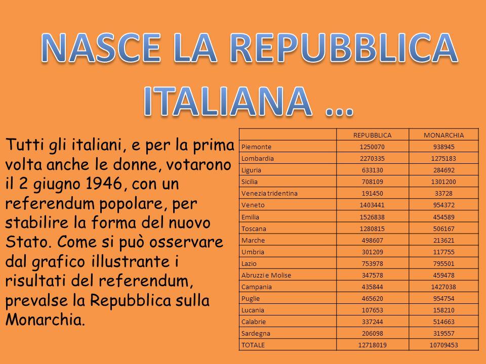 Tutti gli italiani, e per la prima volta anche le donne, votarono il 2 giugno 1946, con un referendum popolare, per stabilire la forma del nuovo Stato
