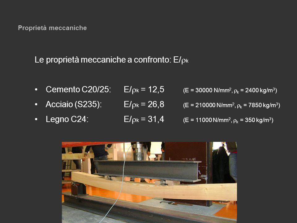 Proprietà meccaniche Le proprietà meccaniche a confronto: E/ k Cemento C20/25:E/ k = 12,5 (E = 30000 N/mm 2, k = 2400 kg/m 3 ) Acciaio (S235):E/ k = 2