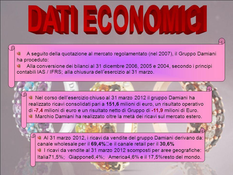 L'azionariato del Gruppo Damiani è sudiviso: