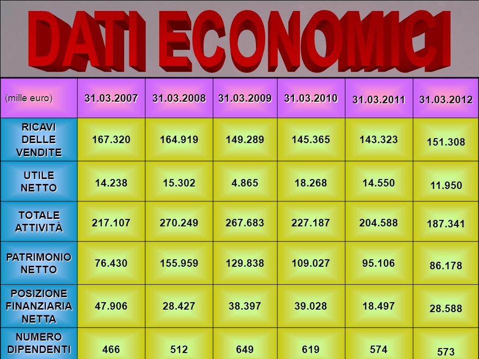 A seguito della quotazione al mercato regolamentato (nel 2007), il Gruppo Damiani ha proceduto: Alla conversione dei bilanci al 31 dicembre 2006, 2005