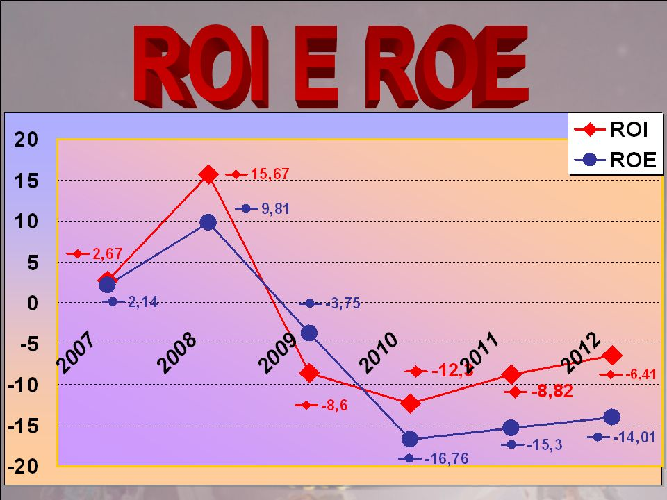 In % 200720082009201020112012ROI 2,6715,67-8,64-12,92-8,81-6,41 ROS -13,3015,82-9,08-12,55-7,49-4,85 ROE 2,149,81-3,67-16,96-15,50 -14,01 ROA -1,6610,