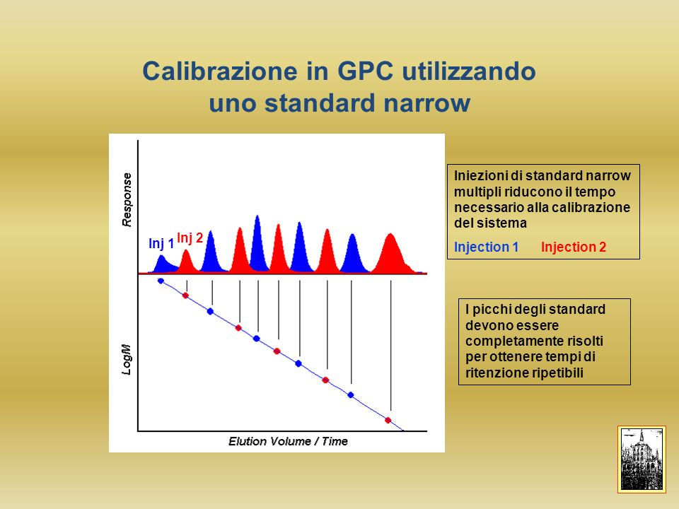 Effetto della forma molecolare sul volume di ritenzione Cambiamenti strutturali influenzano i risultati Le colonne separano per dimensione, non per peso molecolare.