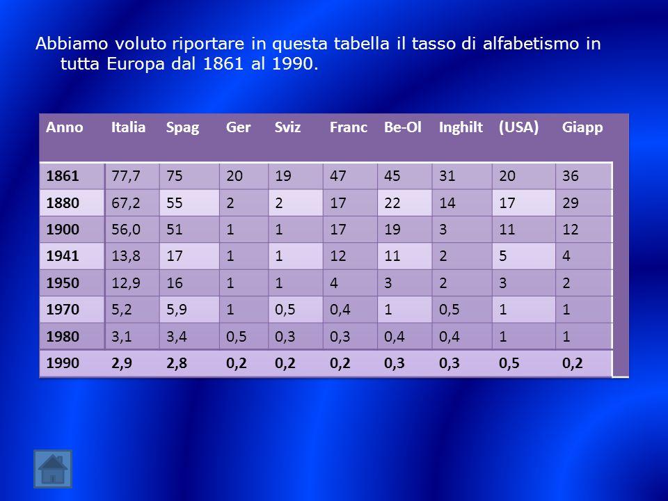 Abbiamo voluto riportare in questa tabella il tasso di alfabetismo in tutta Europa dal 1861 al 1990.