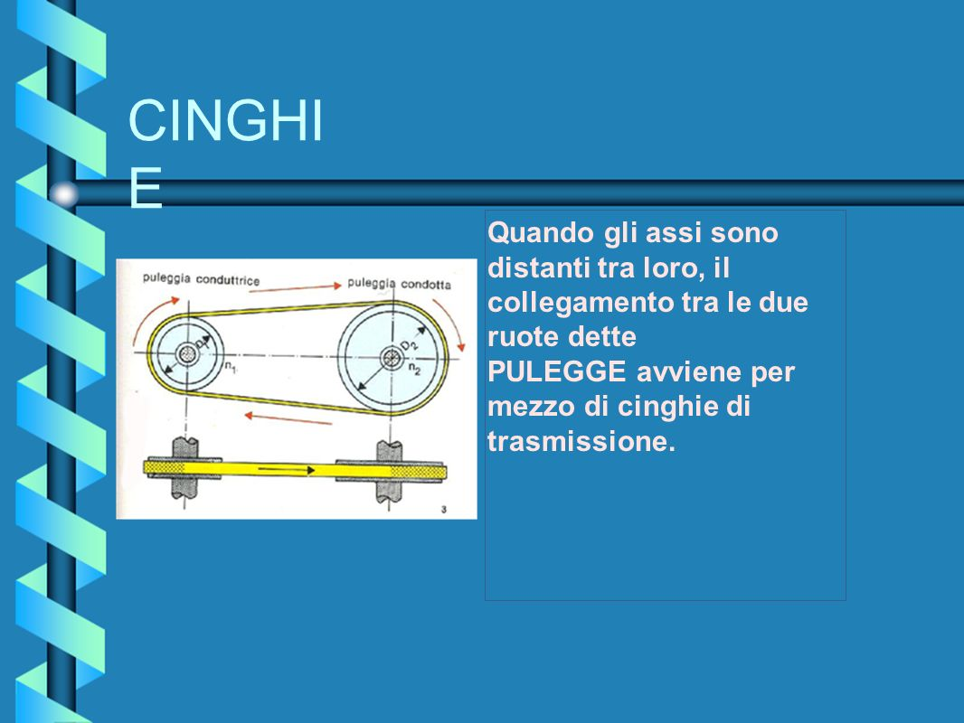 CINGHI E Quando gli assi sono distanti tra loro, il collegamento tra le due ruote dette PULEGGE avviene per mezzo di cinghie di trasmissione.