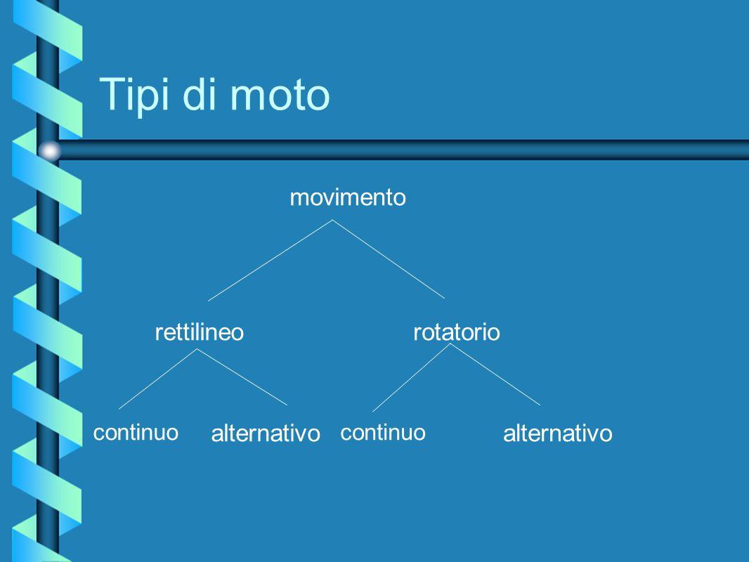 Tipi di moto rettilineorotatorio continuo alternativo continuo alternativo movimento