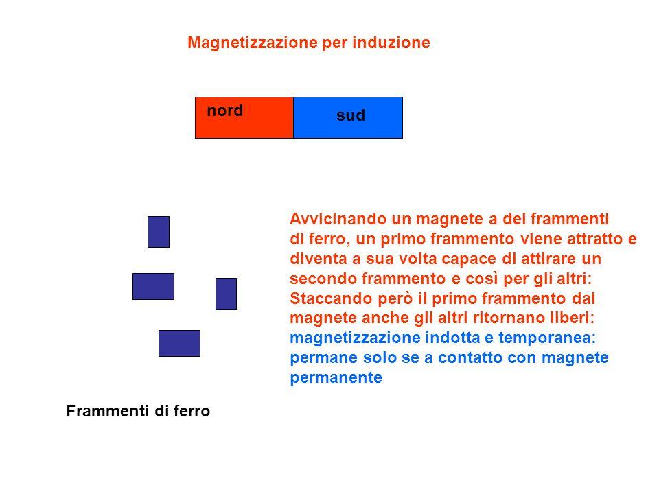 Magnetizzazione per induzione nord sud Frammenti di ferro Avvicinando un magnete a dei frammenti di ferro, un primo frammento viene attratto e diventa