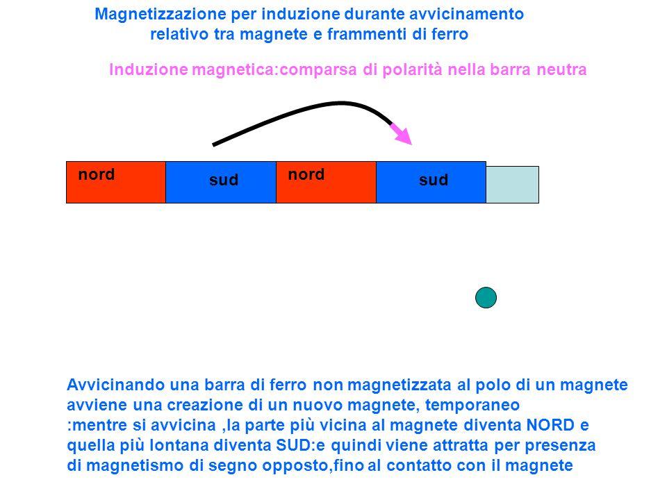 Magnetizzazione per induzione durante avvicinamento relativo tra magnete e frammenti di ferro nord sud nord sud Avvicinando una barra di ferro non mag