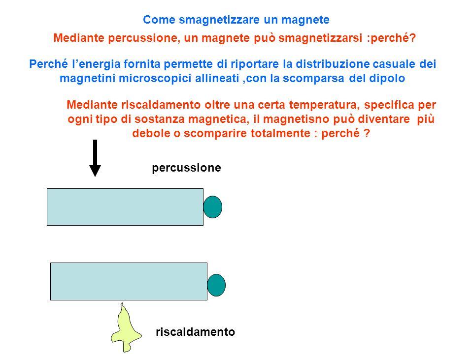 Come smagnetizzare un magnete Mediante percussione, un magnete può smagnetizzarsi :perché? Mediante riscaldamento oltre una certa temperatura, specifi