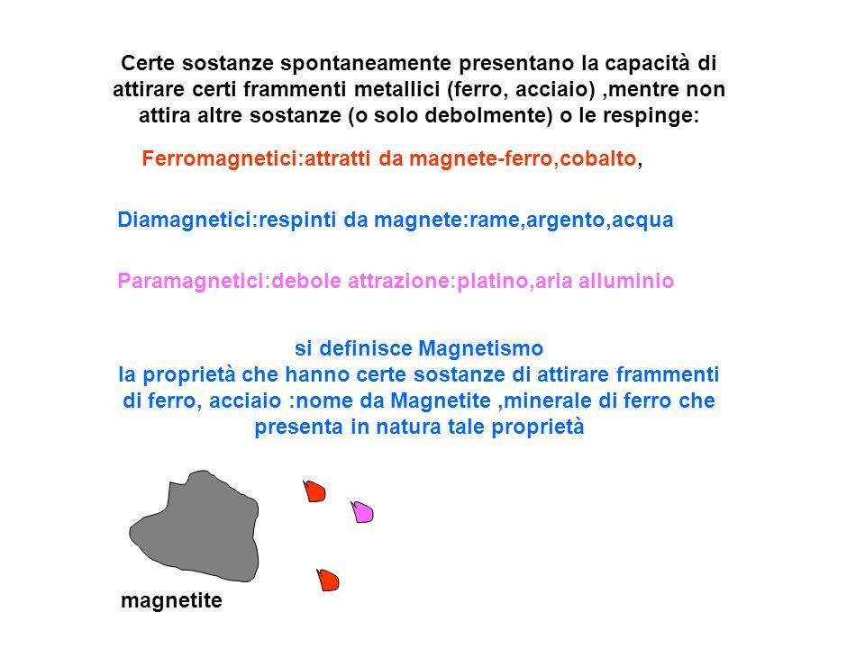 Magnetizzazione per induzione durante avvicinamento relativo tra magnete e frammenti di ferro nord sud nord sud Avvicinando una barra di ferro non magnetizzata al polo di un magnete avviene una creazione di un nuovo magnete, temporaneo :mentre si avvicina,la parte più vicina al magnete diventa NORD e quella più lontana diventa SUD:e quindi viene attratta per presenza di magnetismo di segno opposto,fino al contatto con il magnete Induzione magnetica:comparsa di polarità nella barra neutra