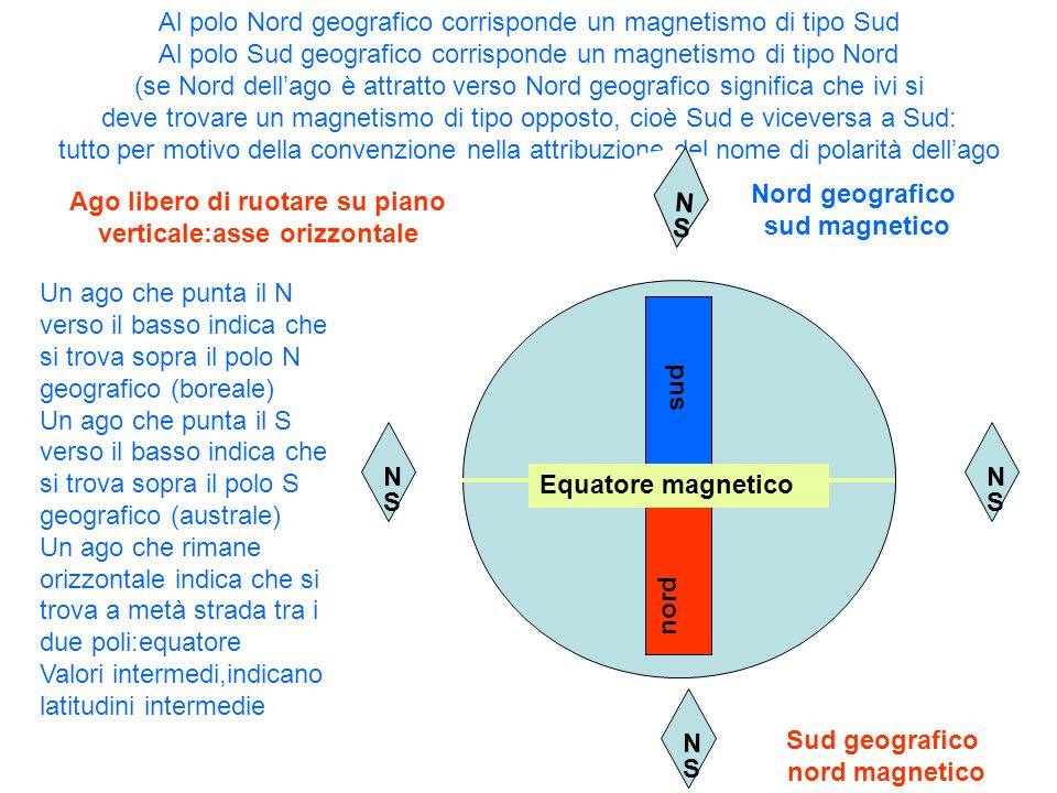 nord sud Al polo Nord geografico corrisponde un magnetismo di tipo Sud Al polo Sud geografico corrisponde un magnetismo di tipo Nord (se Nord dellago