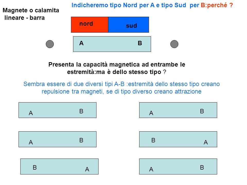 Magnete o calamita lineare - barra Presenta la capacità magnetica ad entrambe le estremità:ma è dello stesso tipo ? A B A B A B A B A B A B AB Sembra