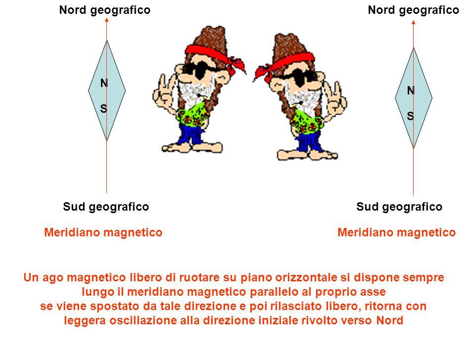 N S Nord geografico Sud geografico Meridiano magnetico Un ago magnetico libero di ruotare su piano orizzontale si dispone sempre lungo il meridiano ma