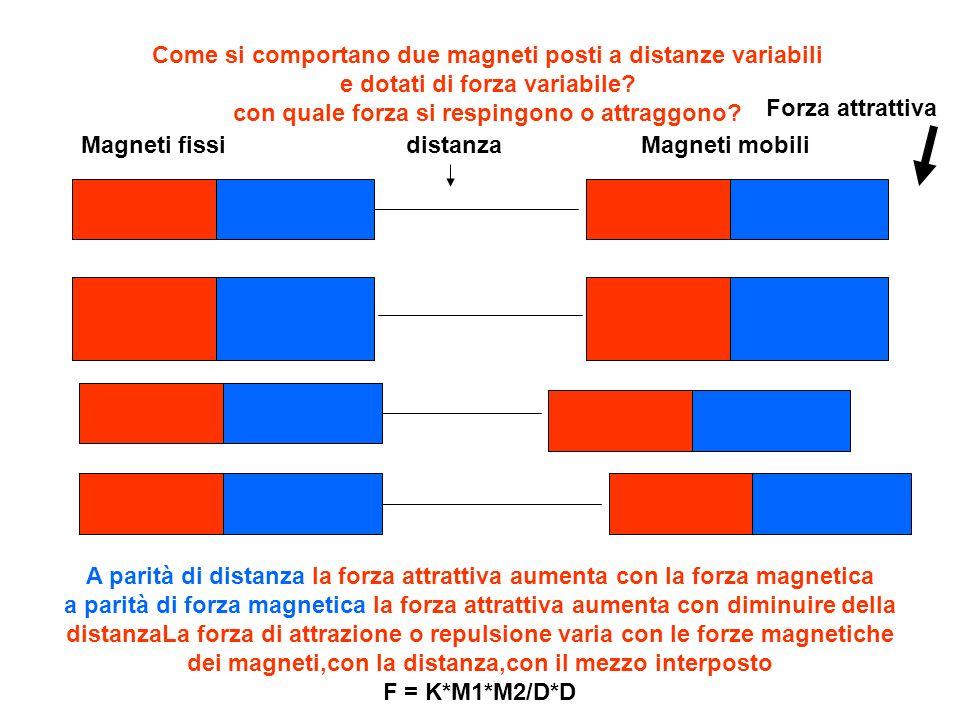 nord sud nord sud nord sud nord sud nord sud nord sud Due magneti uguali si attirano con una forza che risulta in rapporto con le quantità di magnetizzazione presenti sui magneti e in funzione inversa al quadrato della loro distanza Una coppia di magneti simili ai precedenti, a parità di distanza, rivela una forza attrattiva pari al prodotto delle qua quantità F = K * M1*M2 /D*D forza