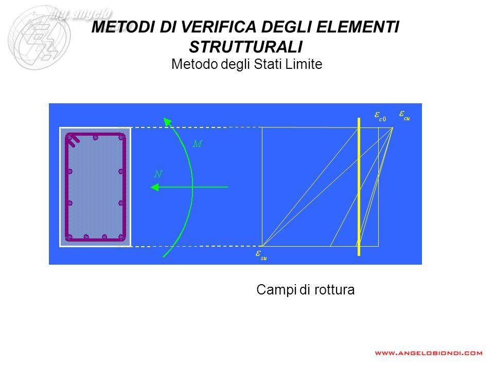 Campi di rottura Metodo degli Stati Limite METODI DI VERIFICA DEGLI ELEMENTI STRUTTURALI su cu 0c
