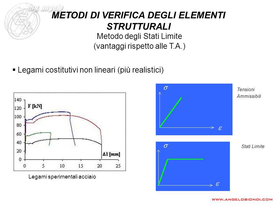 (vantaggi rispetto alle T.A.) Legami sperimentali acciaio Tensioni Ammissibili Legami costitutivi non lineari (più realistici) Metodo degli Stati Limi