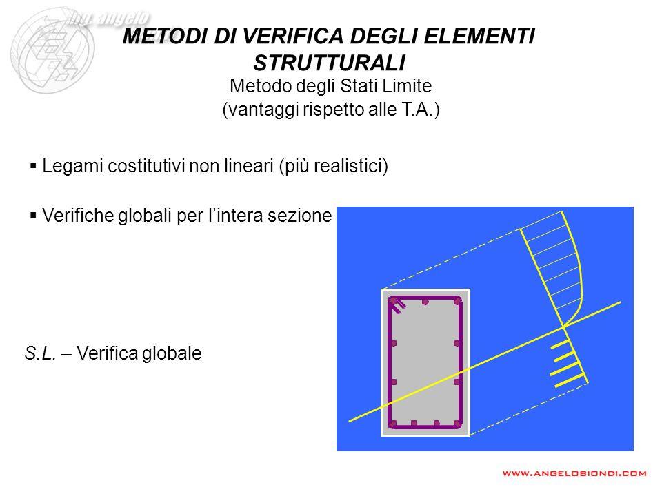 S.L. – Verifica globale Legami costitutivi non lineari (più realistici) Verifiche globali per lintera sezione (vantaggi rispetto alle T.A.) Metodo deg