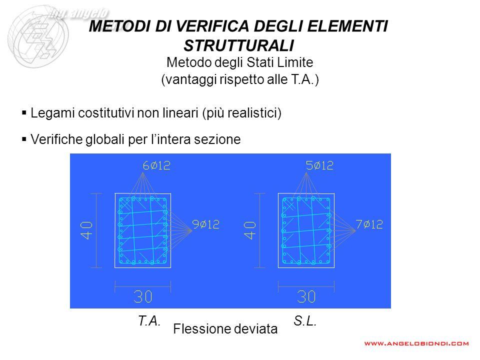 Flessione deviata T.A.S.L. Legami costitutivi non lineari (più realistici) Verifiche globali per lintera sezione (vantaggi rispetto alle T.A.) Metodo