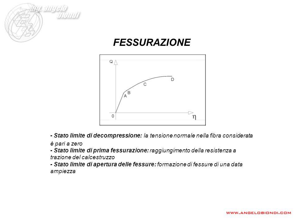 FESSURAZIONE - Stato limite di decompressione: la tensione normale nella fibra considerata è pari a zero - Stato limite di prima fessurazione: raggiun