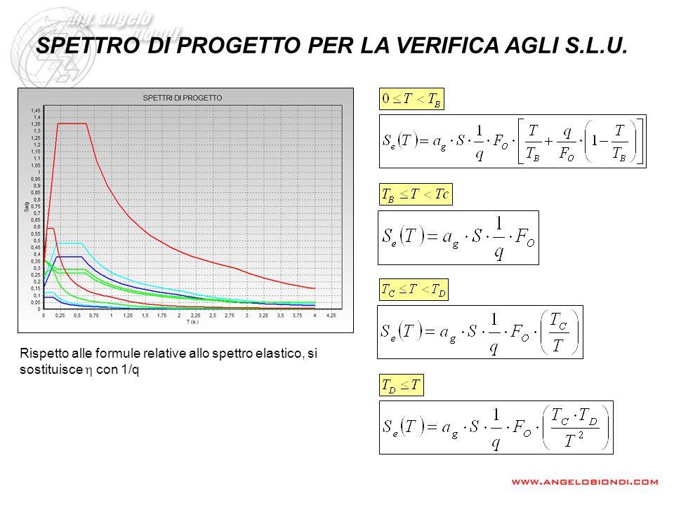 SPETTRO DI PROGETTO PER LA VERIFICA AGLI S.L.U. Rispetto alle formule relative allo spettro elastico, si sostituisce con 1/q