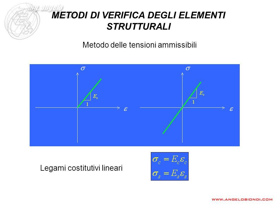 Metodo delle tensioni ammissibili Legami costitutivi lineari METODI DI VERIFICA DEGLI ELEMENTI STRUTTURALI 1 c E 1 s E